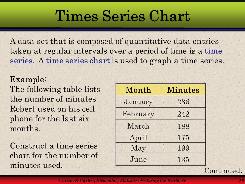 Times Series Chart