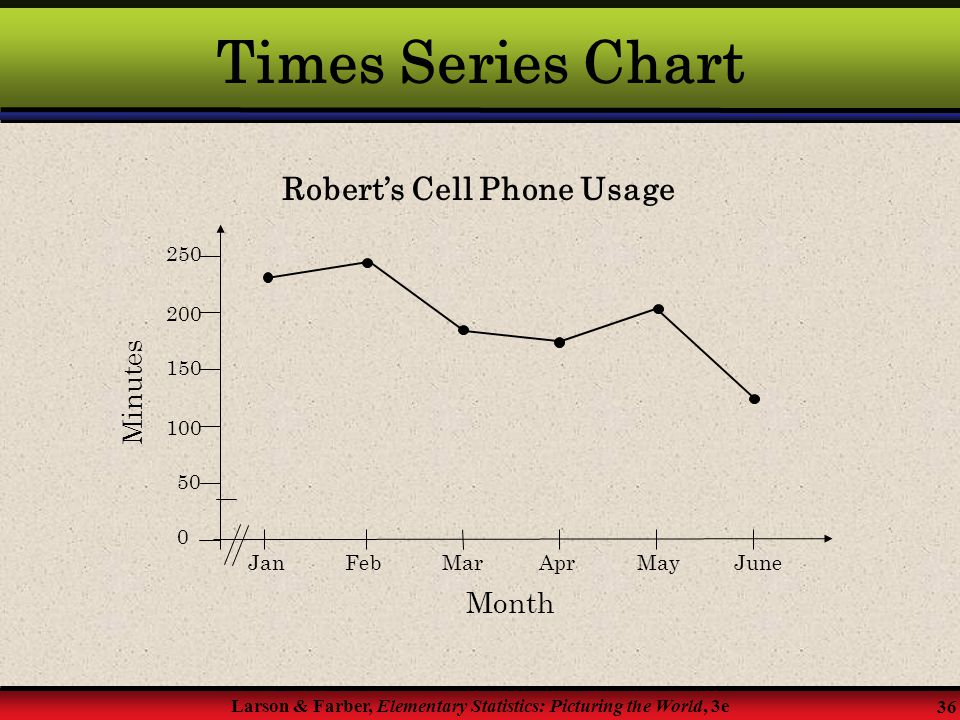 Times Series Chart Robert's Cell Phone Usage Month Minutes 200 150 100