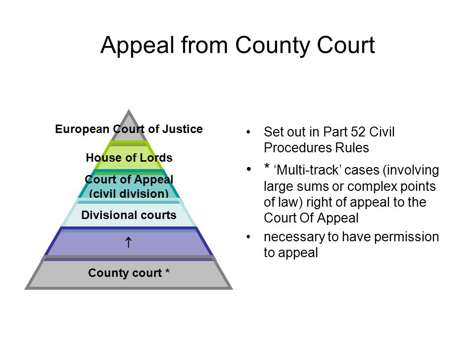 Appeal from County Court