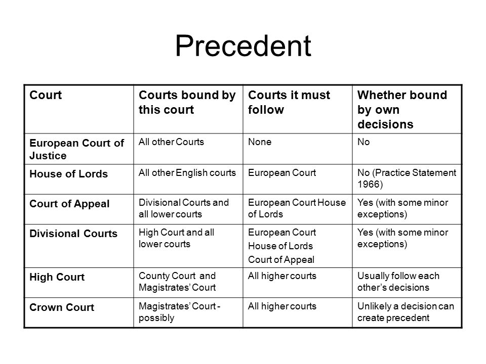 Precedent Court Courts bound by this court Courts it must follow