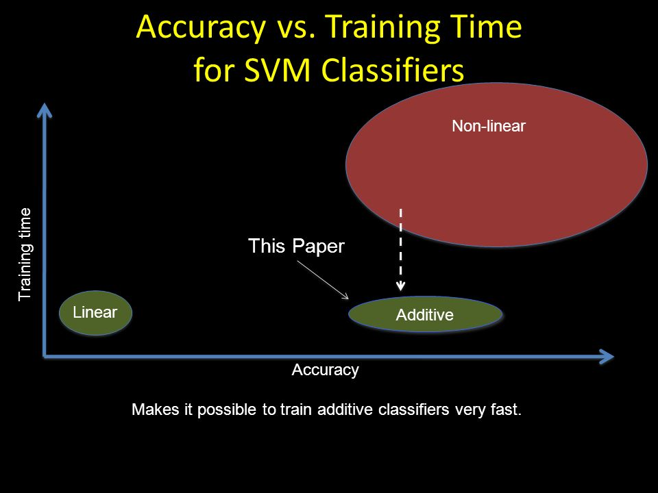 Accuracy vs. Training Time for SVM Classifiers