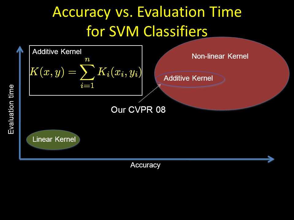 Accuracy vs. Evaluation Time for SVM Classifiers