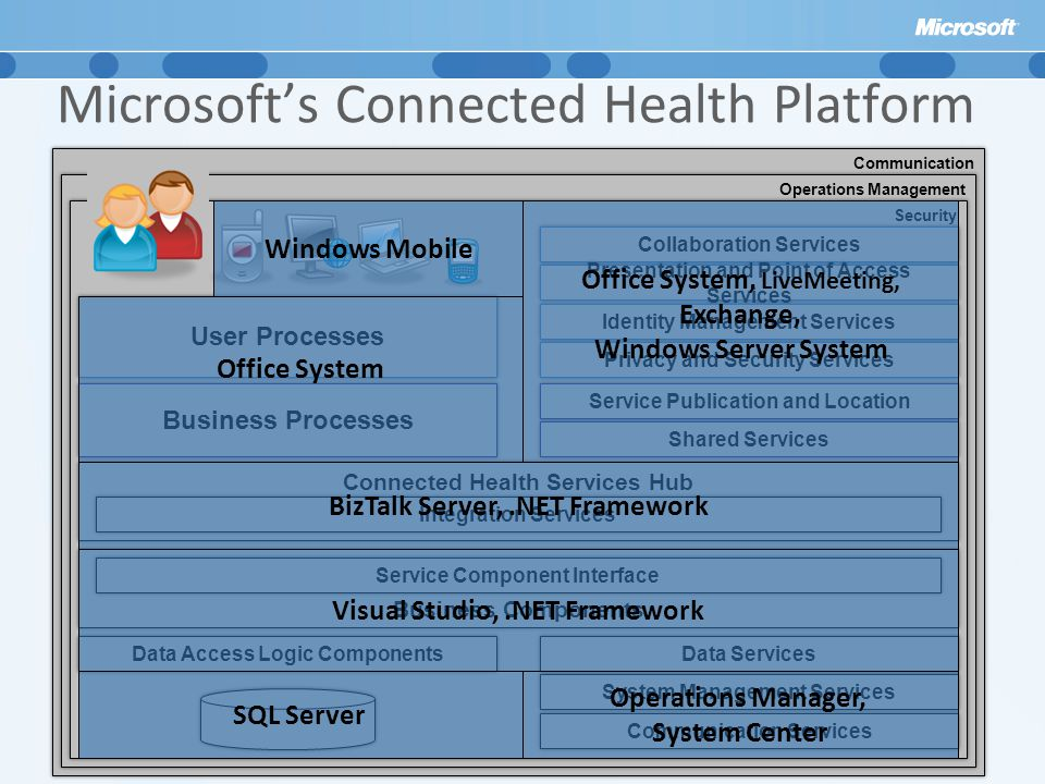 Microsoft's Connected Health Platform