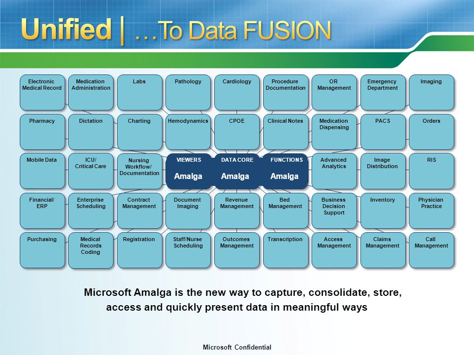 Unified | …To Data FUSION