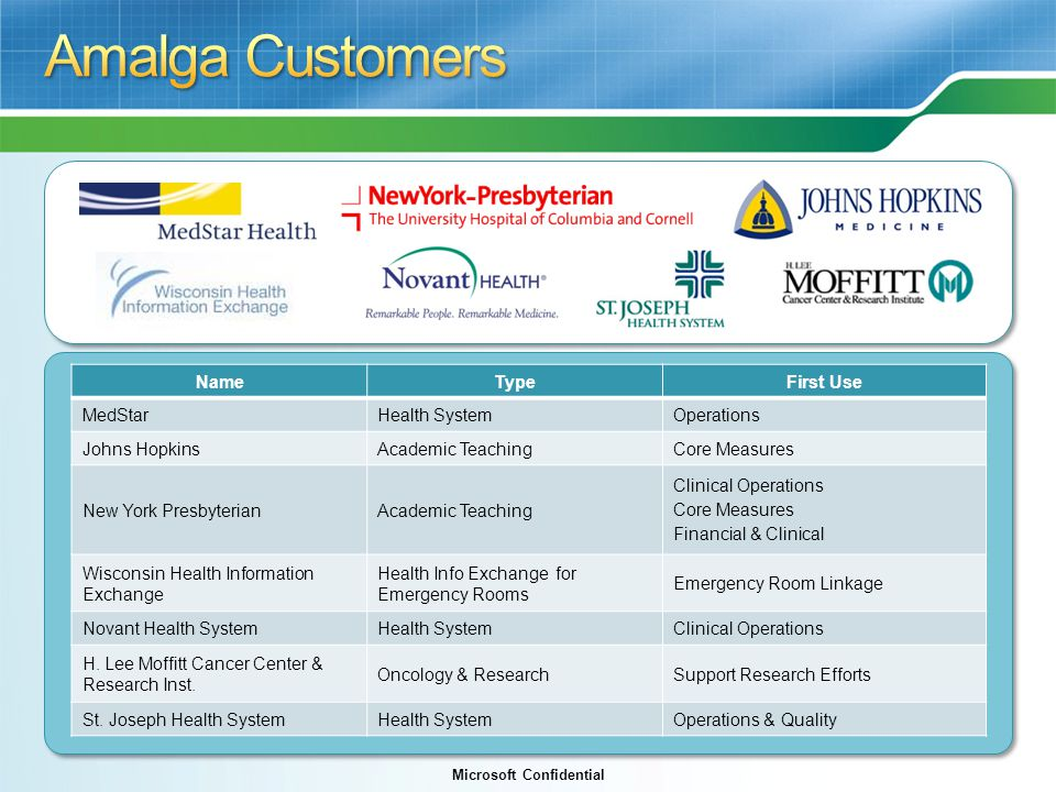 Amalga Customers Name Type First Use MedStar Health System Operations