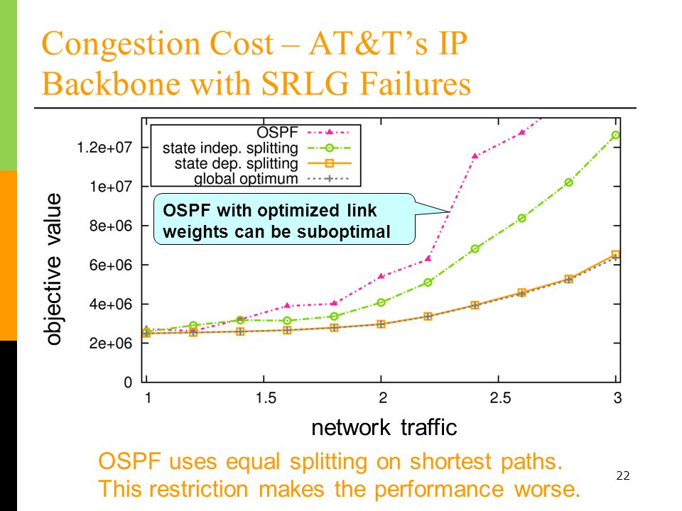 Congestion Cost – AT&T's IP Backbone with SRLG Failures
