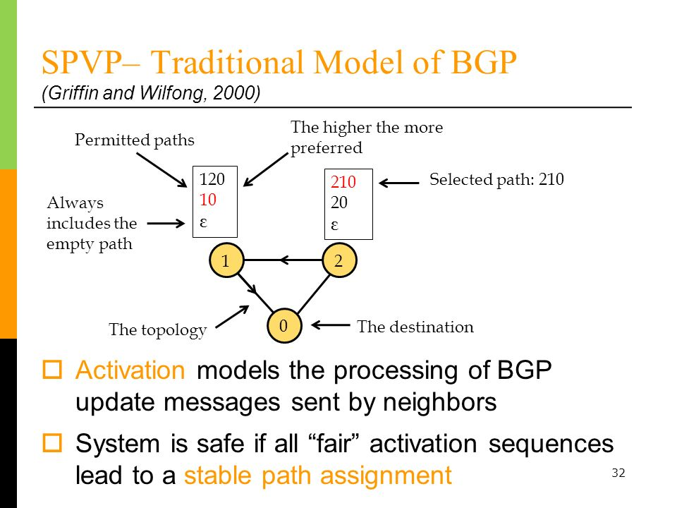 SPVP– Traditional Model of BGP (Griffin and Wilfong, 2000)