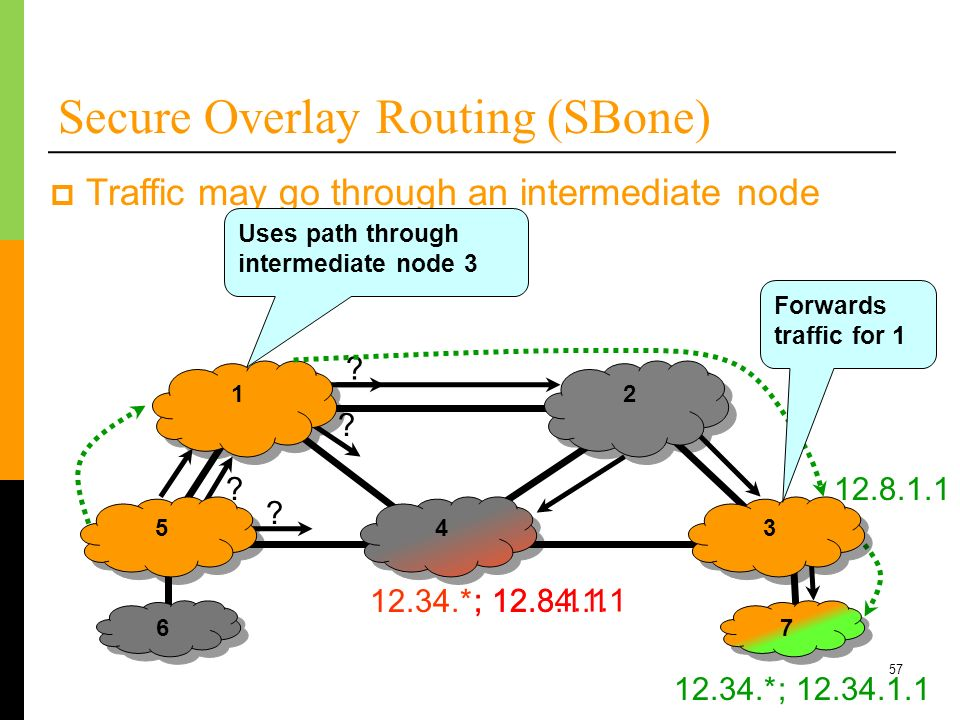 Secure Overlay Routing (SBone)