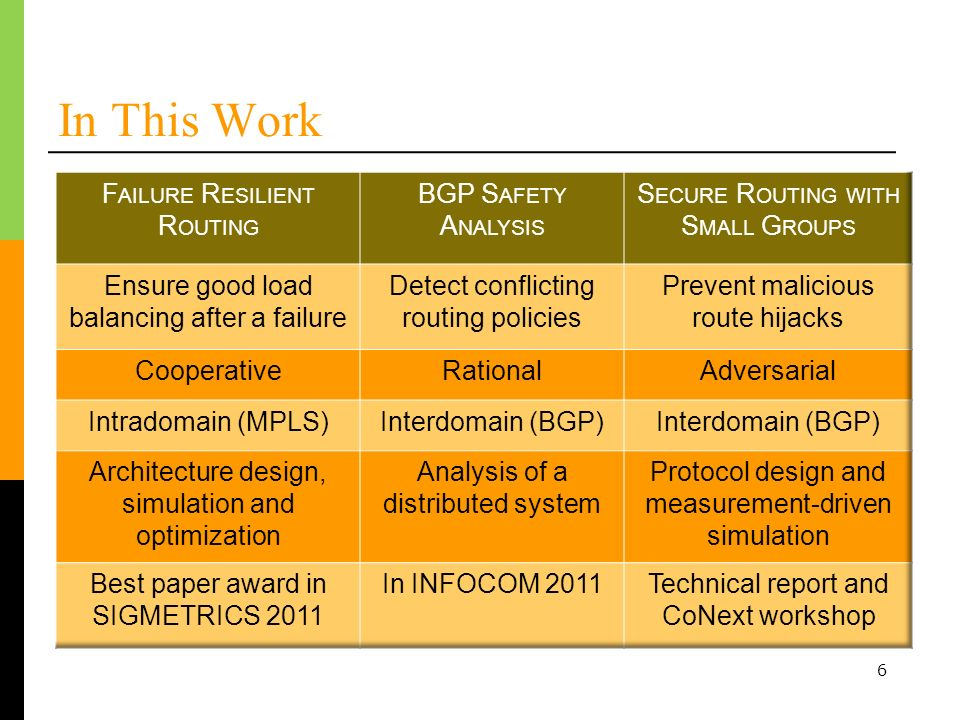 In This Work Failure Resilient Routing BGP Safety Analysis