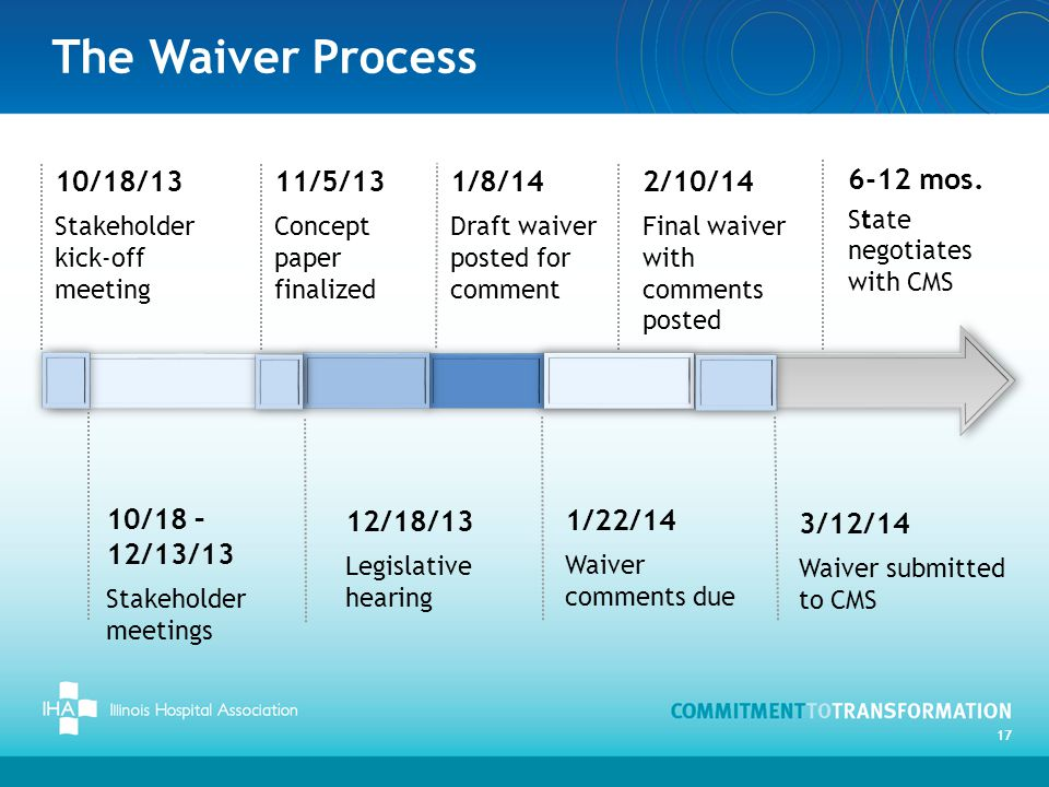 The Waiver Process 10/18/13 2/10/14 1/8/14 11/5/13 1/22/14 3/12/14
