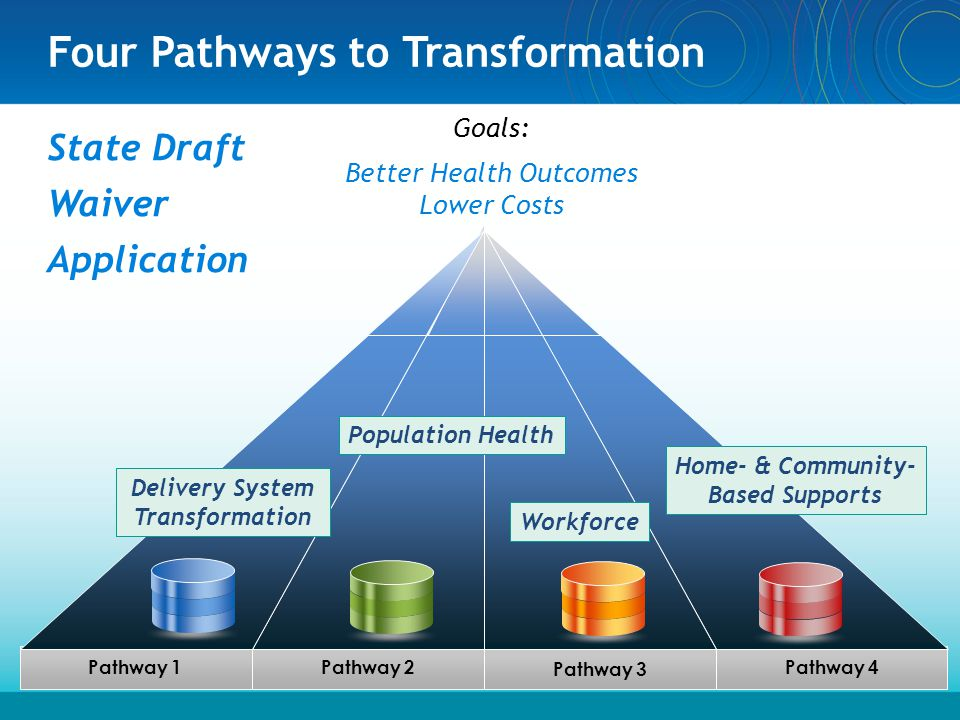 Four Pathways to Transformation