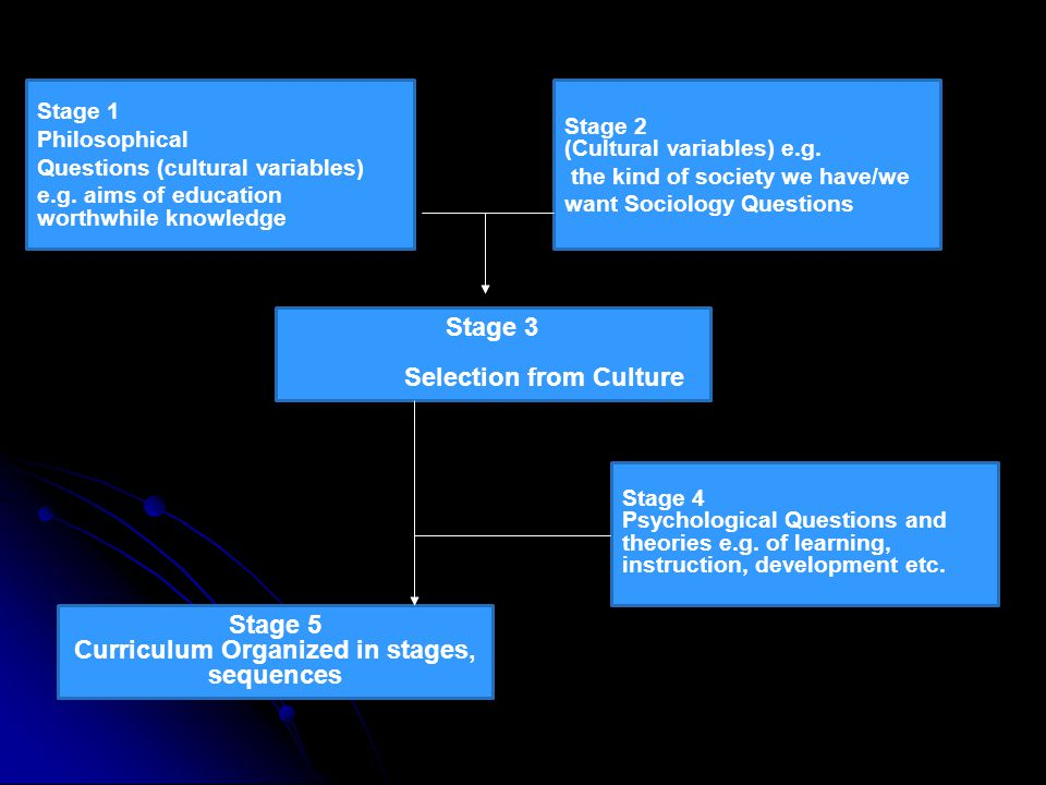 Selection from Culture Curriculum Organized in stages, sequences