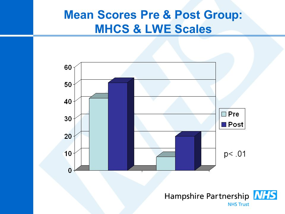 Mean Scores Pre & Post Group: MHCS & LWE Scales