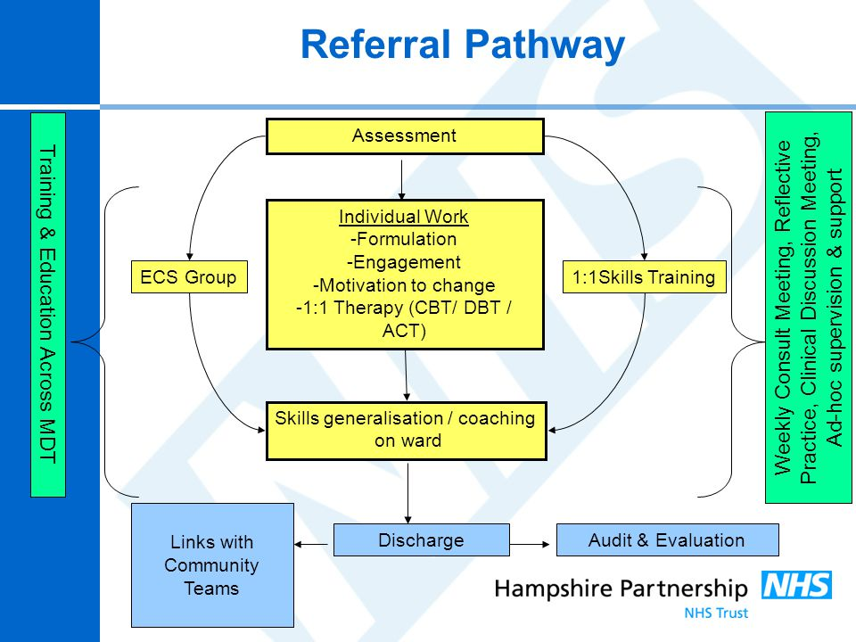 Referral Pathway Training & Education Across MDT.