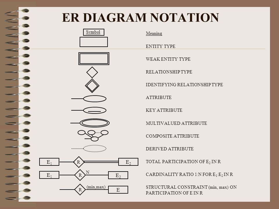 Conceptual Data Modeling Er Ppt Download