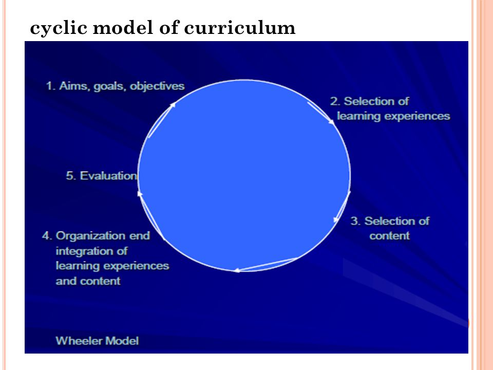 comparing and contrast curriculum models Common compensatory model is the additive model [25] which is described later descriptive models are generally non-compensatory while prescriptive andnormative models are typically regarded as being compensatory.