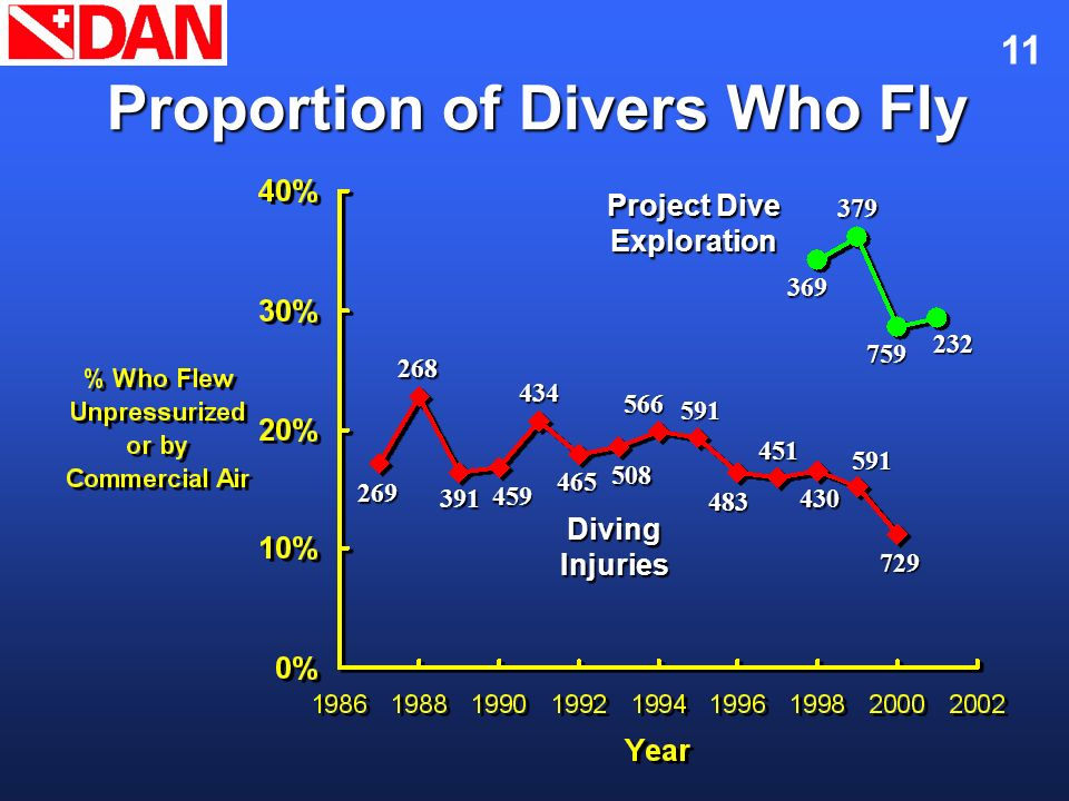 Proportion of Divers Who Fly