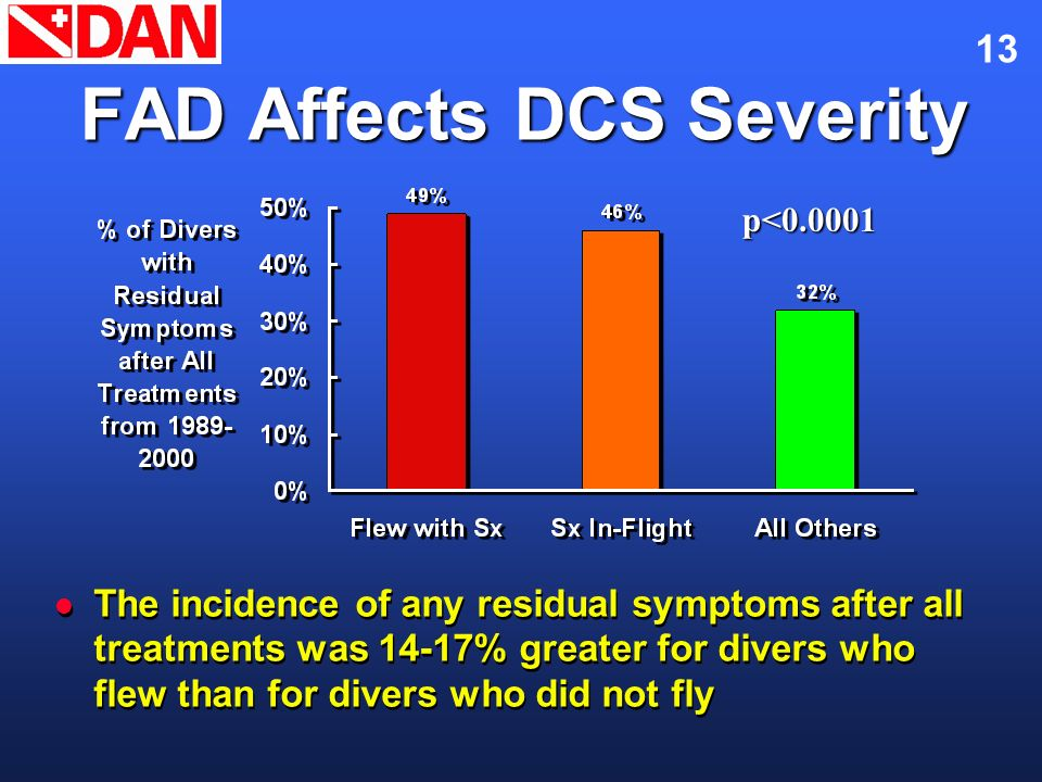 FAD Affects DCS Severity