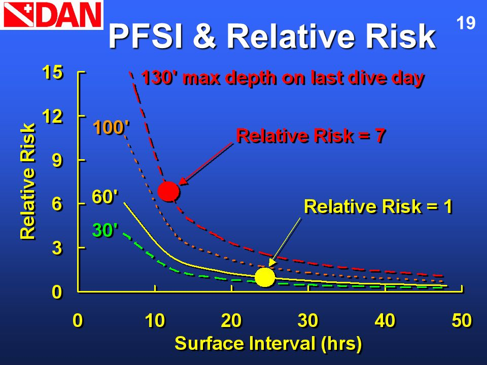 Flying After Diving November 2002. PFSI & Relative Risk. Here is a graphical description of the relationship of PFSI and relative DCS risk.