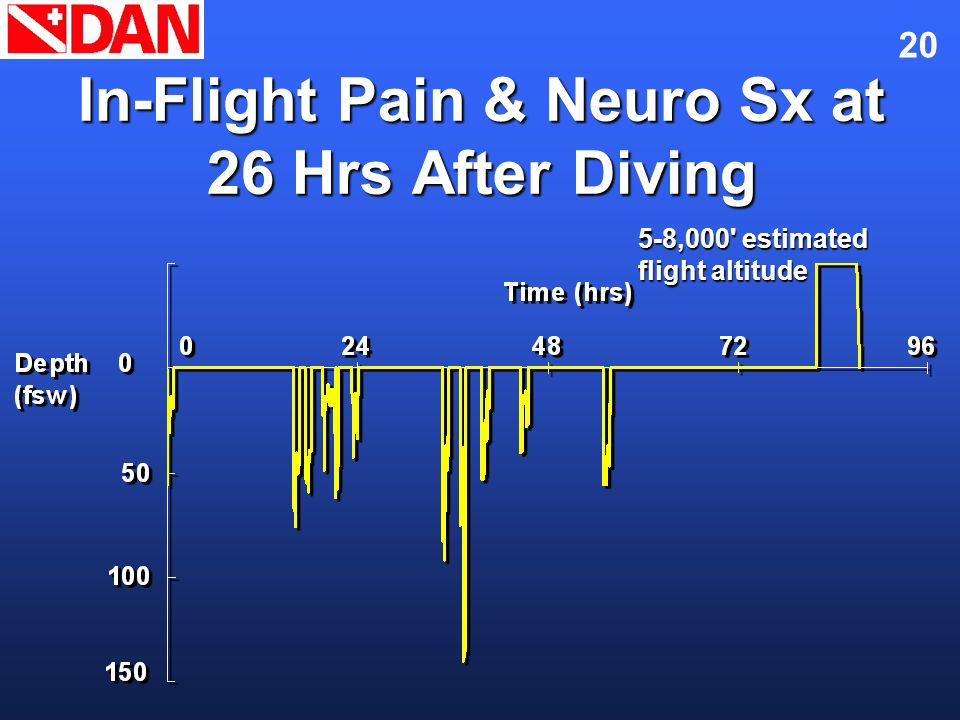 In-Flight Pain & Neuro Sx at 26 Hrs After Diving
