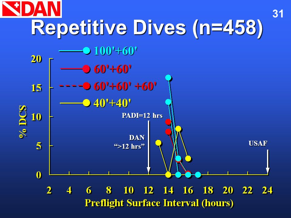 Repetitive Dives (n=458) 100 +60 60 +60 60 +60 +60 40 +40