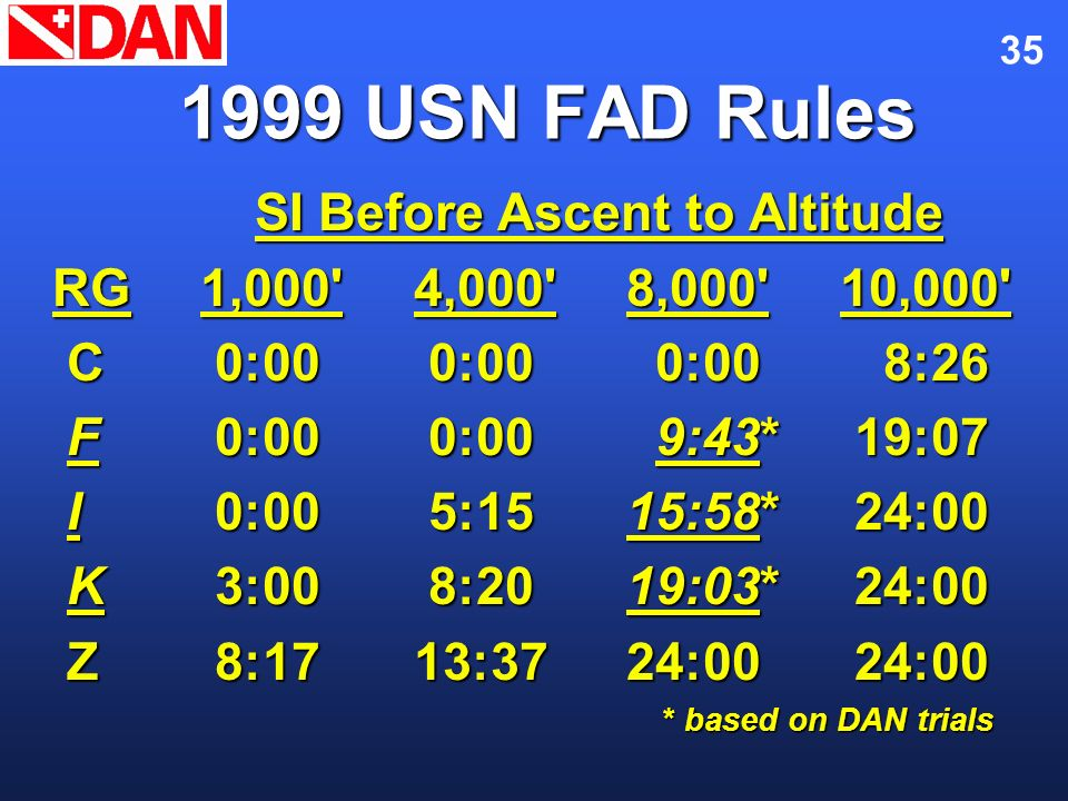 1999 USN FAD Rules SI Before Ascent to Altitude