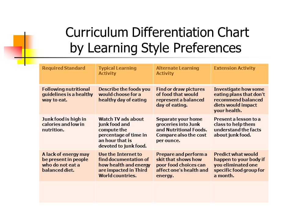 Curriculum Differentiation Chart by Learning Style Preferences