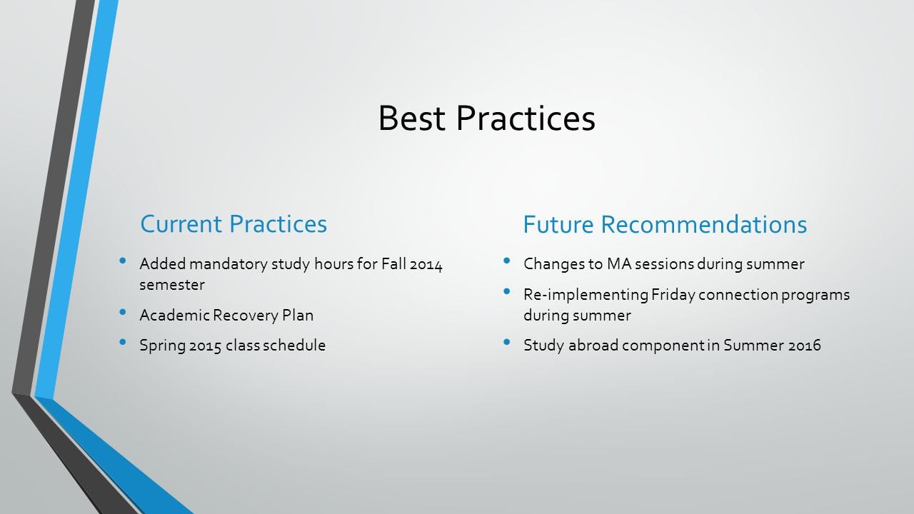 Best Practices Current Practices Future Recommendations