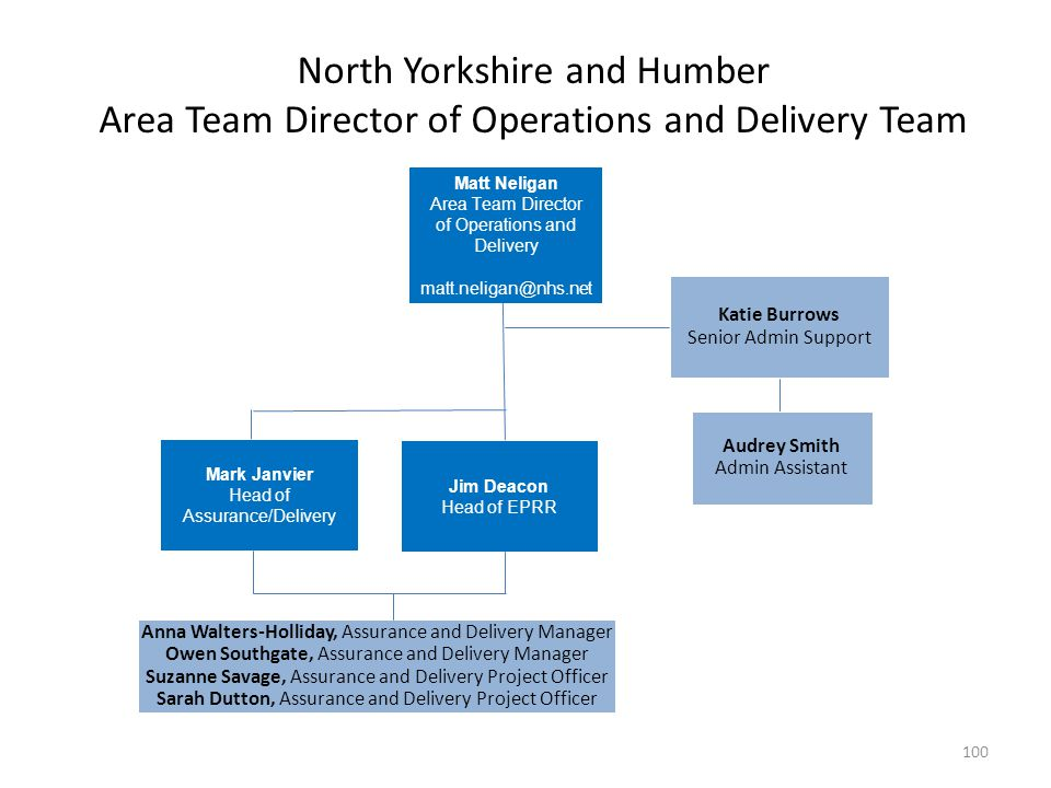 North Yorkshire and Humber Area Team Director of Operations and Delivery Team