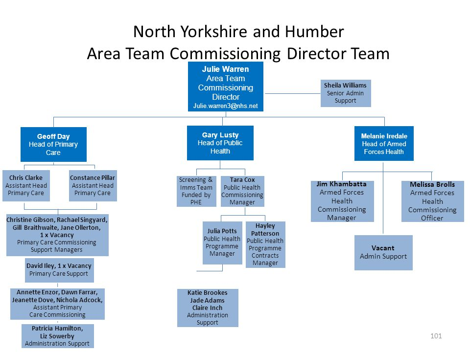 North Yorkshire and Humber Area Team Commissioning Director Team