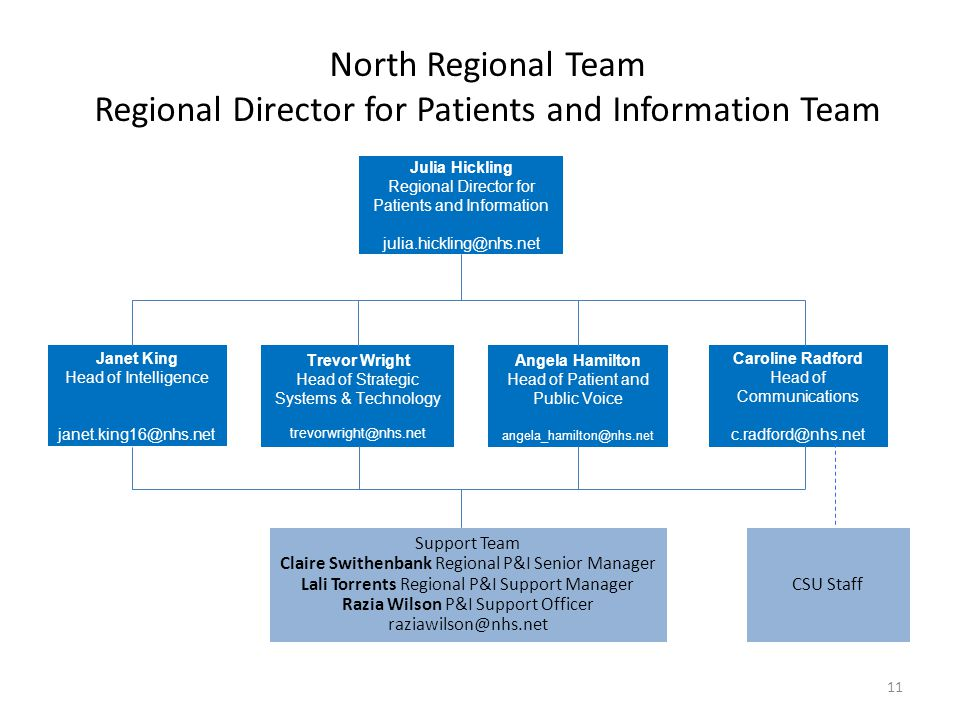 North Regional Team Regional Director for Patients and Information Team