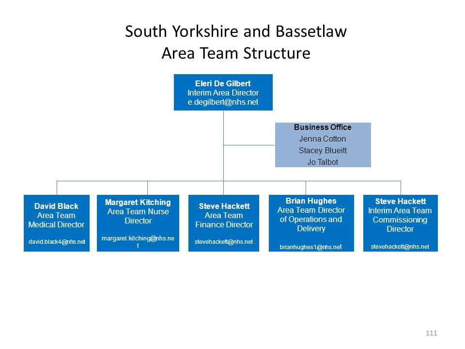 South Yorkshire and Bassetlaw Area Team Structure