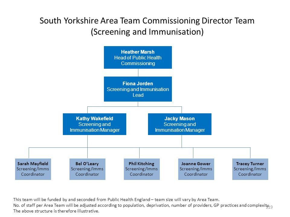 South Yorkshire Area Team Commissioning Director Team (Screening and Immunisation)