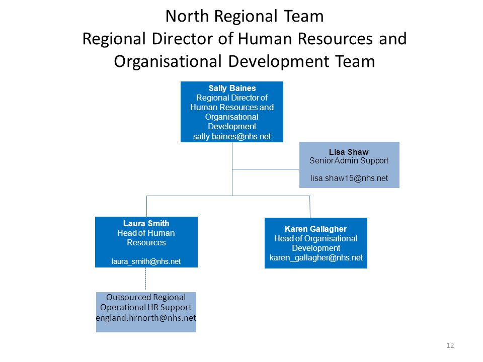 North Regional Team Regional Director of Human Resources and Organisational Development Team