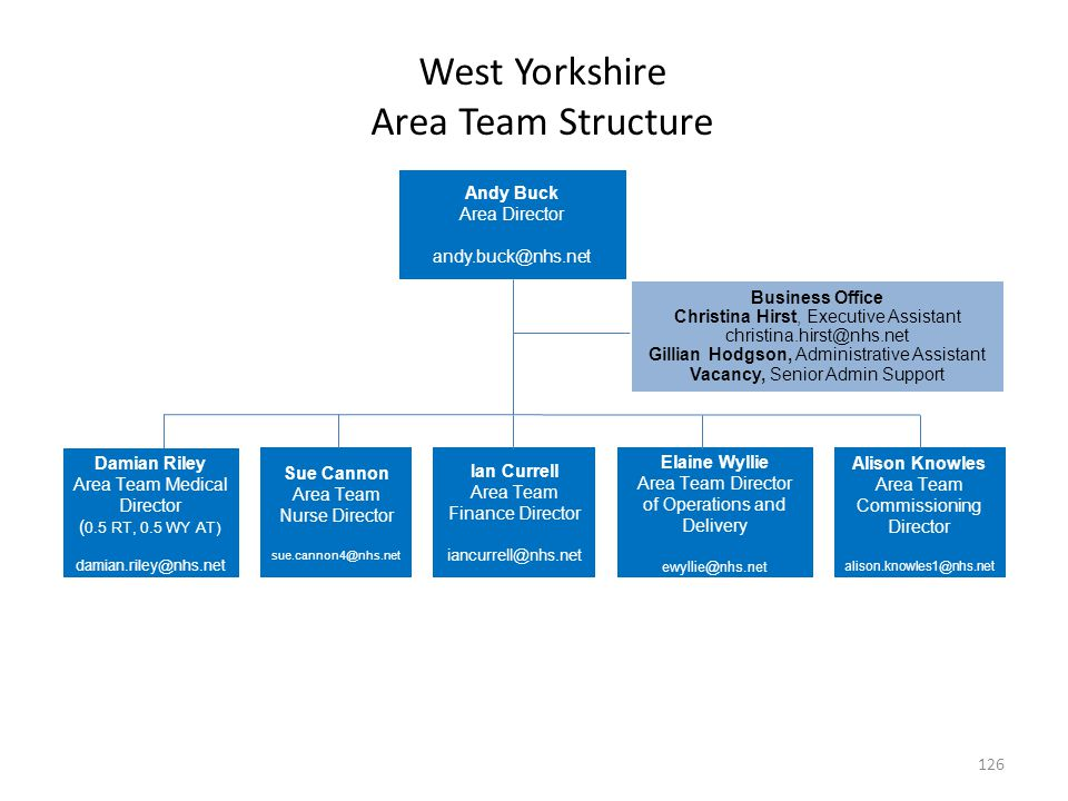 West Yorkshire Area Team Structure