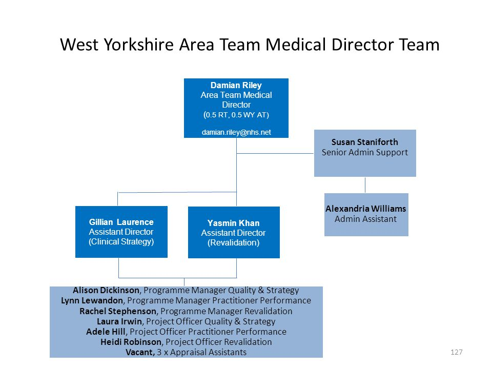 West Yorkshire Area Team Medical Director Team