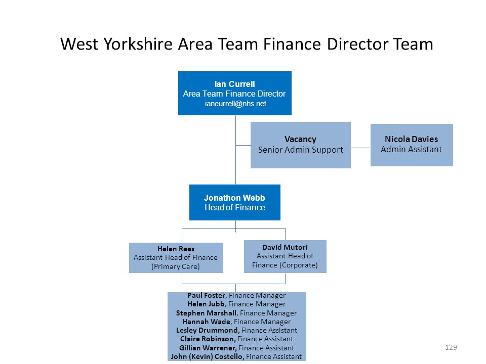 West Yorkshire Area Team Finance Director Team