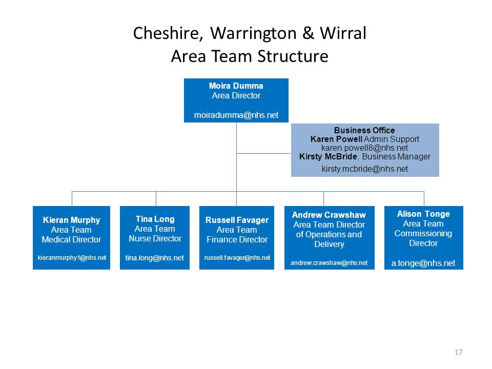Cheshire, Warrington & Wirral Area Team Structure