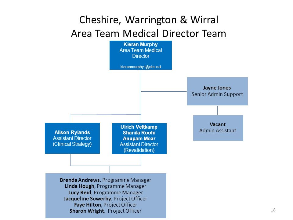 Cheshire, Warrington & Wirral Area Team Medical Director Team