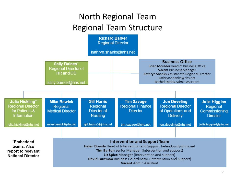 North Regional Team Regional Team Structure