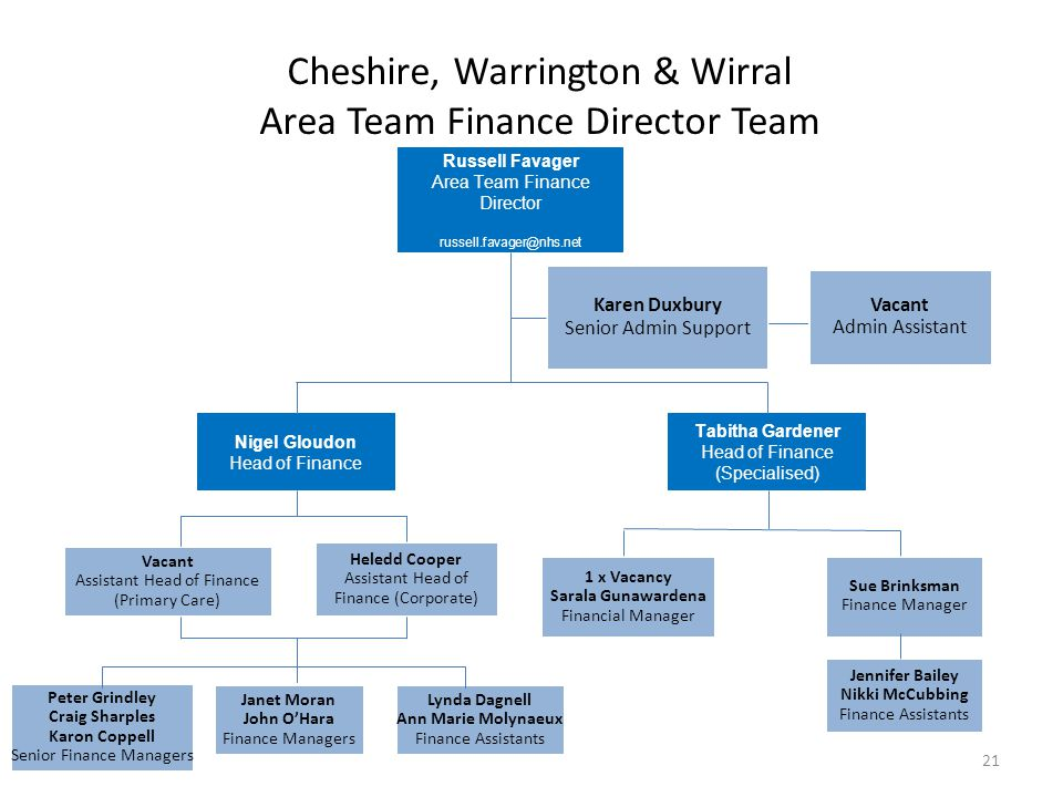 Cheshire, Warrington & Wirral Area Team Finance Director Team