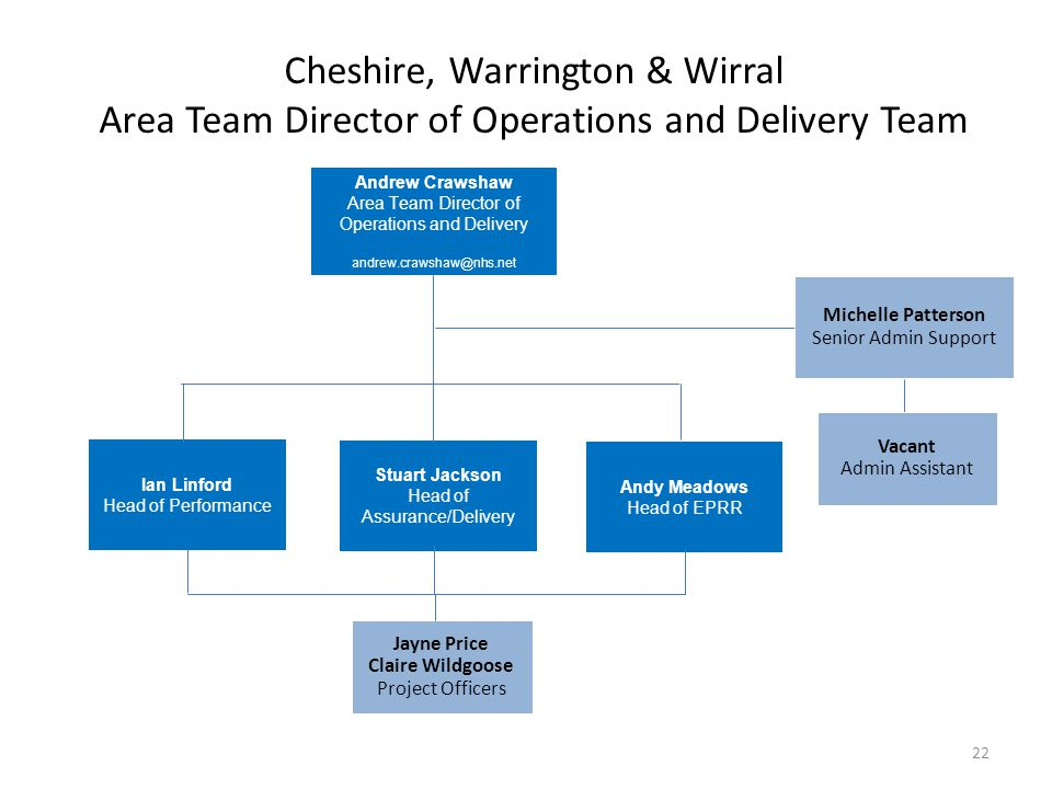 Cheshire, Warrington & Wirral Area Team Director of Operations and Delivery Team