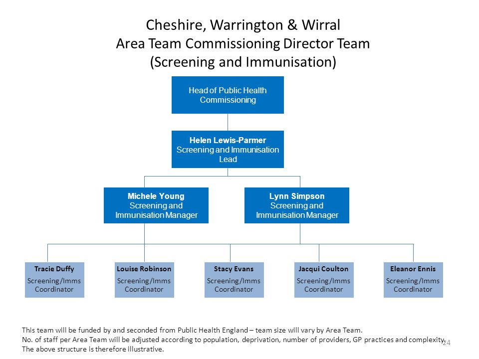 Cheshire, Warrington & Wirral Area Team Commissioning Director Team (Screening and Immunisation)