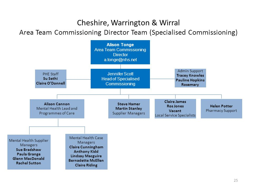 Cheshire, Warrington & Wirral Area Team Commissioning Director Team (Specialised Commissioning)
