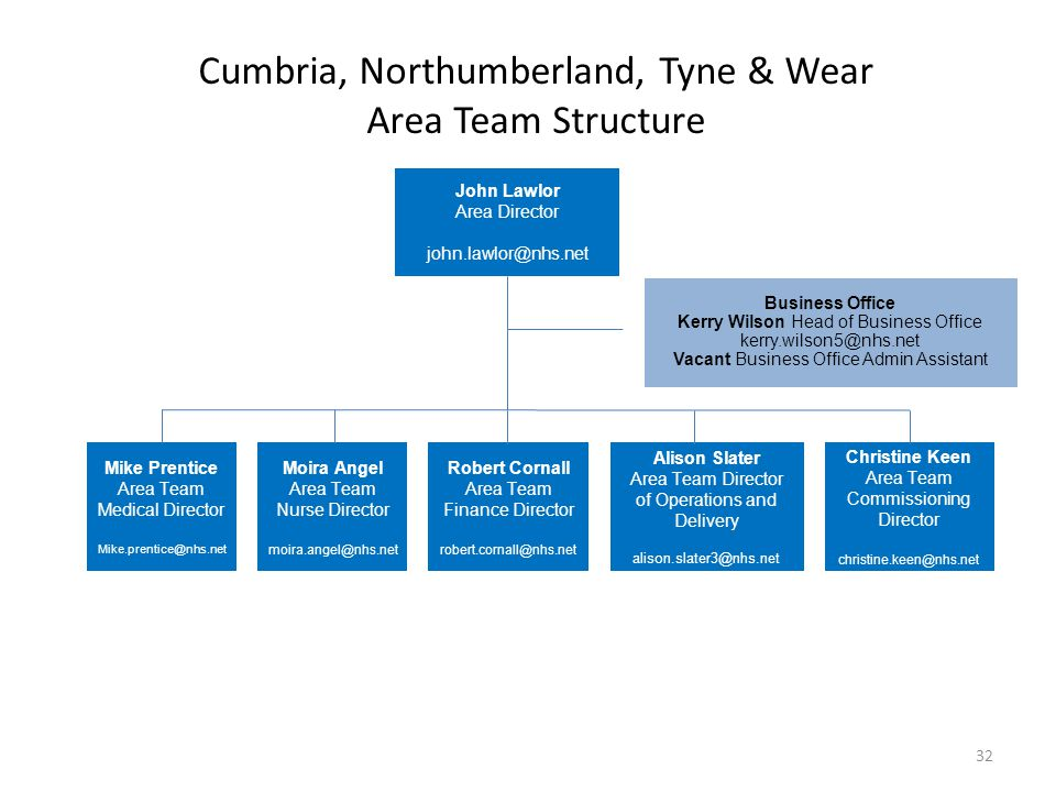 Cumbria, Northumberland, Tyne & Wear Area Team Structure
