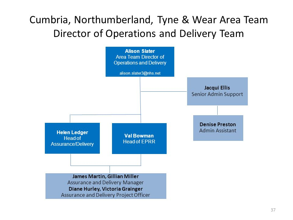 Cumbria, Northumberland, Tyne & Wear Area Team Director of Operations and Delivery Team