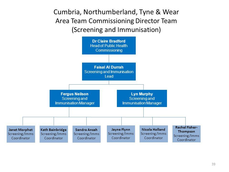 Cumbria, Northumberland, Tyne & Wear Area Team Commissioning Director Team (Screening and Immunisation)