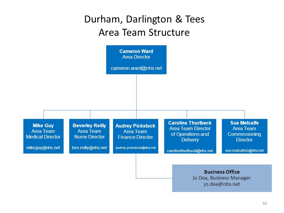 Durham, Darlington & Tees Area Team Structure