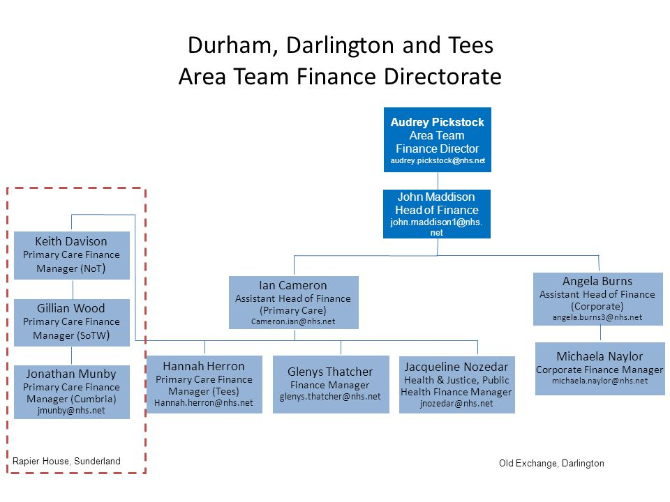Durham, Darlington and Tees Area Team Finance Directorate