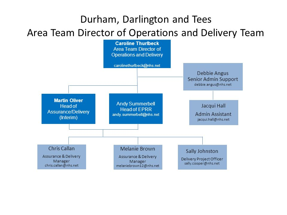 Durham, Darlington and Tees Area Team Director of Operations and Delivery Team